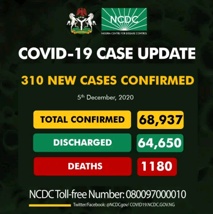 310 new COVID-19 cases recorded in Nigeria