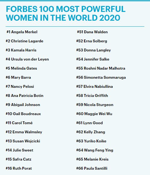 Beyoncé, Rihanna and others on the list of Forbes 2020's most powerful women*