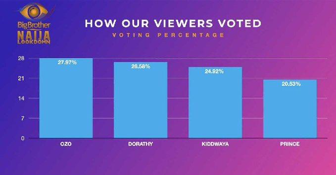 BBNaija voting statistics