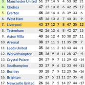 If Man City Beats Man United tonight, See When they will be Crowned Premier League Champions