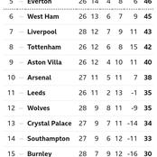 After Manchester United Beat Manchester City 2-0, This Is How The Premier League Table Looks Like