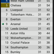 Final EPL Table After Yesterday's Games As Man Utd, Arsenal & West Ham Won To Climb Up On the Table