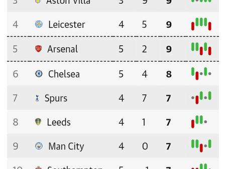 After Sheffield drew 1-1 with Fulham at Bramall Lane Stadium, This is how The EPL Table Looks Like