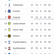 After Week 31 Came To An End, Check Out The New Look Of The EPL Table