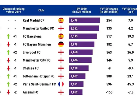 Top-10 Richest Football clubs In Europe