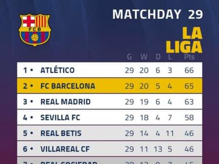 Fans react after FC Barcelona posted this Online along with the Spanish Laliga league table.