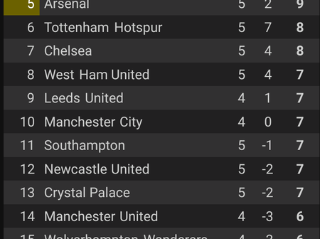The Premier League Table And Top Scorers After West Ham Stunning Comeback Against Mourinho's Spurs