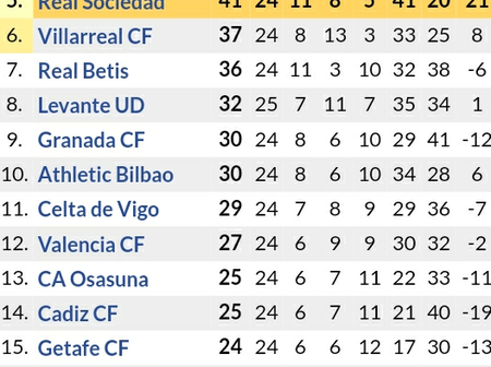If Barcelona Thrashes Sevilla & Real Madrid Thwart Sociadad, See How Laliga Table Standing Changes