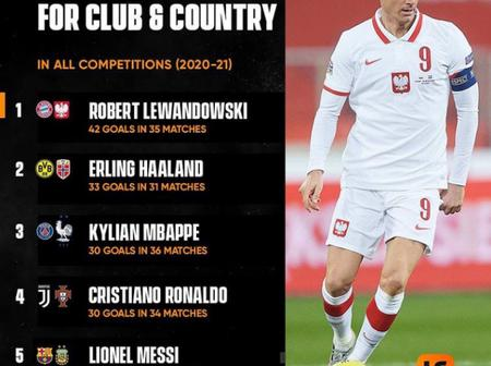 Top goal scorers for club and country across all competitions in the 2020/2021 season