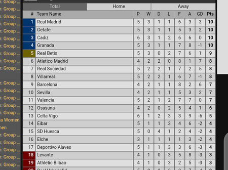 After Cadiz Beats Madrid 1:0 & Getafe Beats Barca 1:0, This is How The Laliga Table Now Looks Like