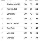 The Laliga Table After Sevilla Won 4-3 Against RC Celta