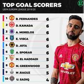 Top Goal Scorers In The UEFA Europa League 2019/2020.