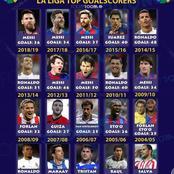 Barcelona Players Top The List Of Last Twenty La Liga Top Goal Scorers