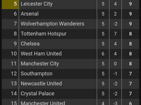 After West Ham vs Man City's game, This is how the EPL Table looks like