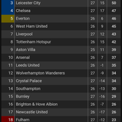 After Chelsea's Win Moved Them Close To 2nd Position On EPL, See Liverpool And Man Utd's Positions