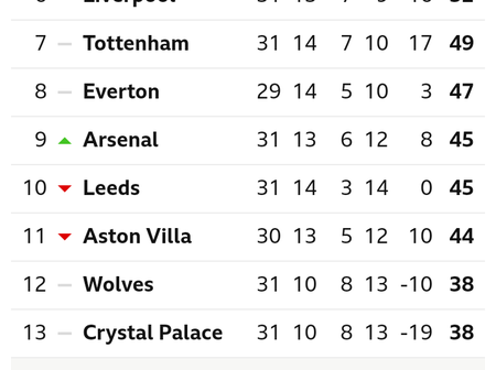 After Arsenal Won Sheffield United 3-0, This Is How The EPL Table Looks Like