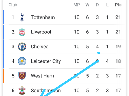 Checkout Manchester United Position On The Premier League Table After Gameweek 10.
