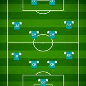 12 Types Of Formations In Football and Facts About Them