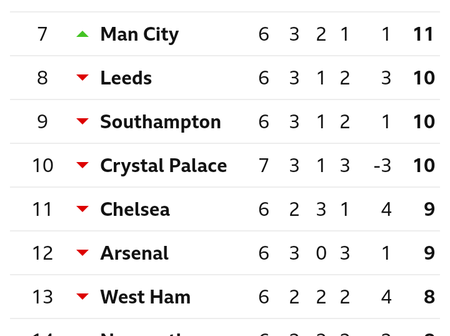After Manchester City Won Sheffield United 1-0, This Is How The EPL Table Looks Like