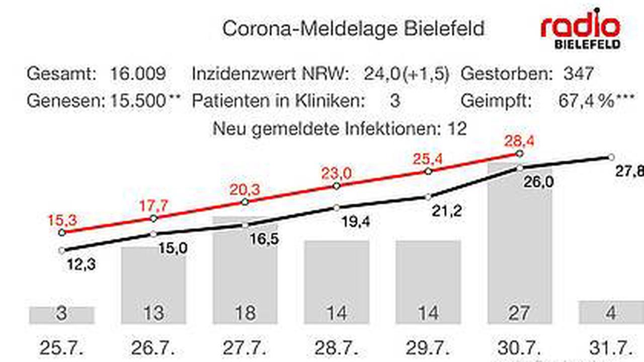 Die Coronalage in Bielefeld am 01. August