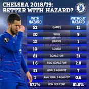 Opinion: This Statistic Showed Why Chelsea Sold Eden Hazard To Real Madrid