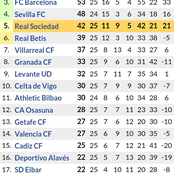 After Real Madrid Drew 1-1 & Atletico Madrid 2-0 Victory; See How the Laliga Table Standings Changed