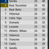After Real Madrid drew 1-1 against Atletico, see how the La liga table looks like