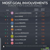 Top 10 Players With Most Goals Involvement This Season