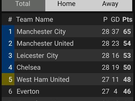 After Chelsea And West Ham Both Won 2-0, This Is How The EPL Table Looks Like.