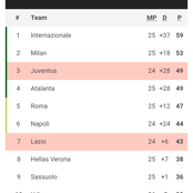Serie A standing and next fixture after today's matches