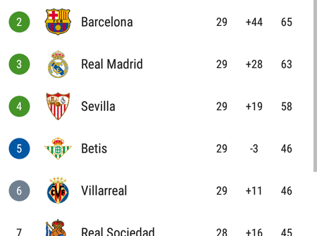 Barcelona And Real Madrid Close The Gap On Atletico Madrid, See How The Table Looks Like