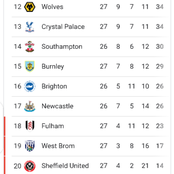 After Tottenham won 1-0, and Everton won 1-0, see how the premier league table currently looks like.