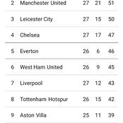 Big Changes to Premier League Table After Chelsea Win Especially Top 4