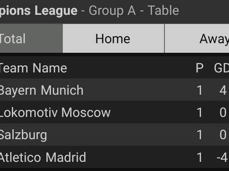 See Your Teams Position After The First Round of The Champions League Group Stage Matches.