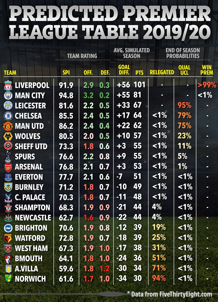 Final Premier League 2020-21 table predicted with Man Utd ...