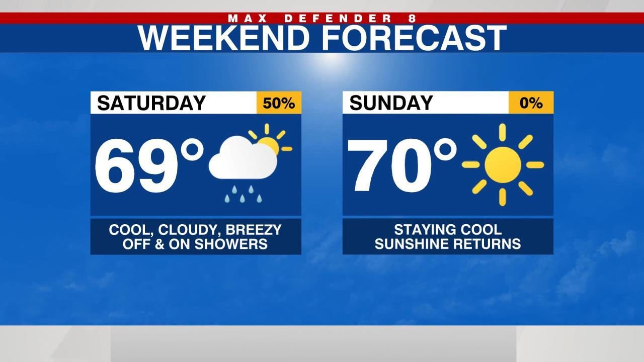MAX DEFENDER 8 FORECAST: Split weekend in Tampa; Scattered showers today, sunshine returns Sunday