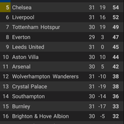 After West Ham Beat Leicester City 3-2 And Burnley Lost, See How The Premier League Table Looks.