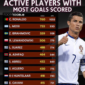 Top 10 Active Players With Most Goals In The World. (See The List)