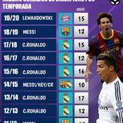 Cristiano Ronaldo Dominate The List Of Top Scorers In The UEFA Champions League Since 2010/11 Season