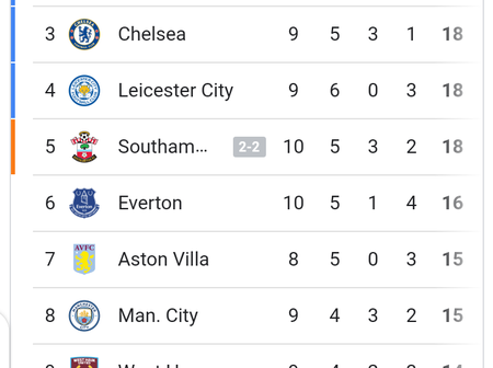 After Southampton, Liverpool and Everton dropped point and Man United won, see where Chelsea seats