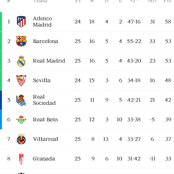 Spanish La Liga Standings, Top goalscorers and Playmakers heading into Matchday 26