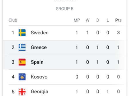 After England won 5-0, and Spain drew 1-1, See how the Europe World Cup Qualifiers table looks like.