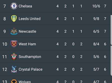After Tottenham Beat Man United 6-1 And Villa Beat Liverpool 7-2, This Is How The Table Looks Like