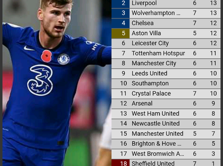 After Chelsea Beat Burnley 3-0 Today, See Chelsea's Position On The League Table (Full EPL Table)
