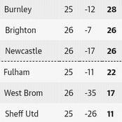 After the Saturday EPL week 26 fixtures, This is how the Premier League table looks like