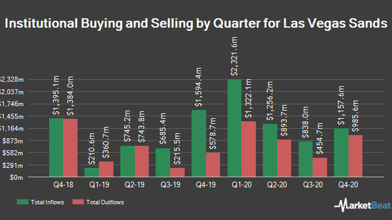 PCJ Investment Counsel Ltd. Makes New Investment in Las Vegas Sands Corp. (NYSE:LVS)