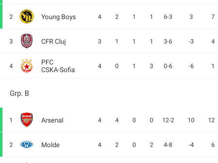 Arsenal win, Milan and Leicester City draw, this is how their group standings looks like