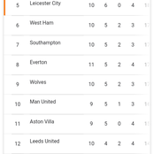 After Man City Moved Up To 4th Position, Check Out Man Utd And Arsenal's Current Position.