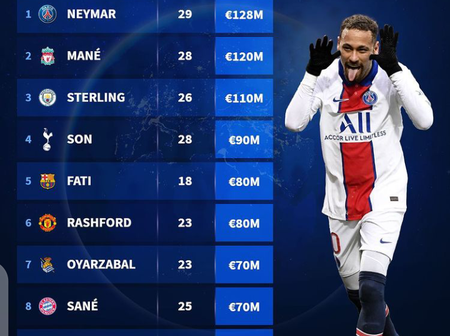 Neymar is The Most Valuable Left Winger in The World