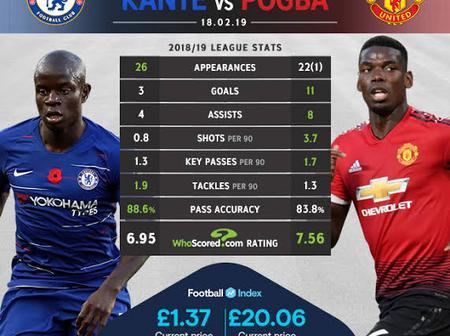 Stop Comparing N'Golo Kante to Paul Pogba, See their statistic showing that one is over rated.